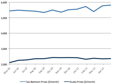 Studio vs 2 Bedroom Rental Prices