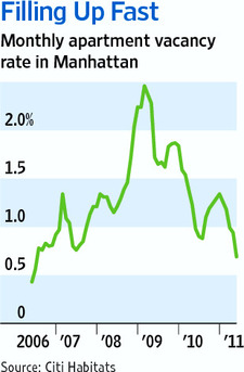 Monthly Apartment Vacancy Rates in Manhattan